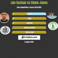 Jan Suchan vs Adam Janos h2h player stats