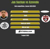 Jan Suchan vs Azevedo h2h player stats
