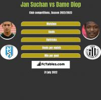 Jan Suchan vs Dame Diop h2h player stats