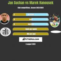 Jan Suchan vs Marek Hanousek h2h player stats