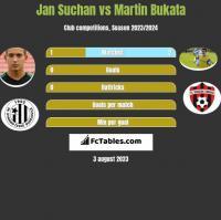 Jan Suchan vs Martin Bukata h2h player stats