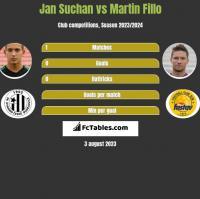 Jan Suchan vs Martin Fillo h2h player stats