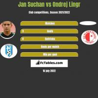 Jan Suchan vs Ondrej Lingr h2h player stats