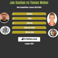 Jan Suchan vs Tomas Weber h2h player stats