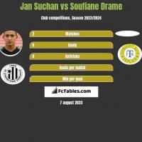 Jan Suchan vs Soufiane Drame h2h player stats