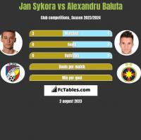 Jan Sykora vs Alexandru Baluta h2h player stats