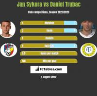 Jan Sykora vs Daniel Trubac h2h player stats