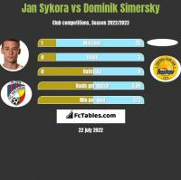 Jan Sykora vs Dominik Simersky h2h player stats