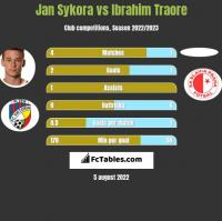 Jan Sykora vs Ibrahim Traore h2h player stats