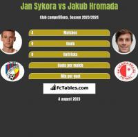 Jan Sykora vs Jakub Hromada h2h player stats