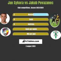 Jan Sykora vs Jakub Povazanec h2h player stats