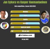Jan Sykora vs Kasper Hamalainen h2h player stats