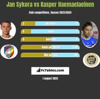 Jan Sykora vs Kasper Haemaelaeinen h2h player stats