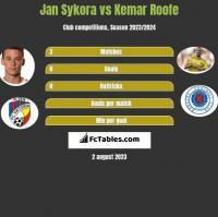 Jan Sykora vs Kemar Roofe h2h player stats
