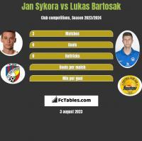 Jan Sykora vs Lukas Bartosak h2h player stats