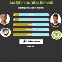 Jan Sykora vs Lukas Marecek h2h player stats