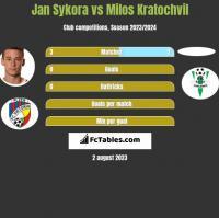Jan Sykora vs Milos Kratochvil h2h player stats
