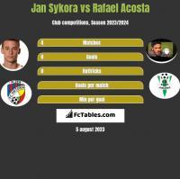 Jan Sykora vs Rafael Acosta h2h player stats