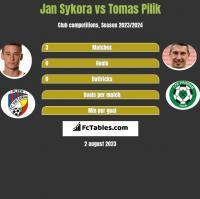 Jan Sykora vs Tomas Pilik h2h player stats