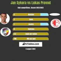 Jan Sykora vs Lukas Provod h2h player stats