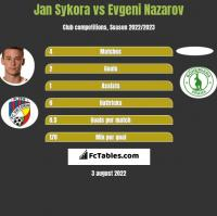 Jan Sykora vs Evgeni Nazarov h2h player stats