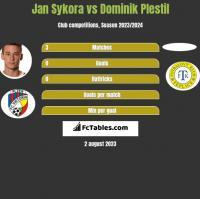 Jan Sykora vs Dominik Plestil h2h player stats