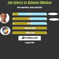 Jan Sykora vs Akhmed Alibekov h2h player stats