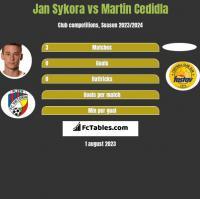 Jan Sykora vs Martin Cedidla h2h player stats