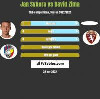 Jan Sykora vs David Zima h2h player stats