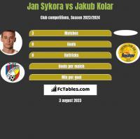 Jan Sykora vs Jakub Kolar h2h player stats