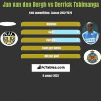 Jan van den Bergh vs Derrick Tshimanga h2h player stats