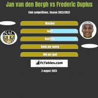 Jan van den Bergh vs Frederic Duplus h2h player stats