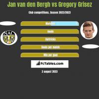 Jan van den Bergh vs Gregory Grisez h2h player stats