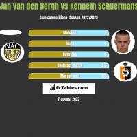 Jan van den Bergh vs Kenneth Schuermans h2h player stats