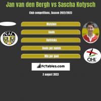 Jan van den Bergh vs Sascha Kotysch h2h player stats