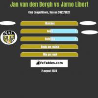 Jan van den Bergh vs Jarno Libert h2h player stats