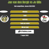 Jan van den Bergh vs Jo Gilis h2h player stats