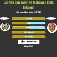 Jan van den Bergh vs Mohamed Reda Halaimia h2h player stats