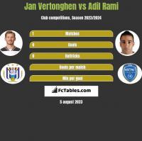Jan Vertonghen vs Adil Rami h2h player stats