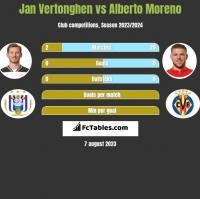 Jan Vertonghen vs Alberto Moreno h2h player stats