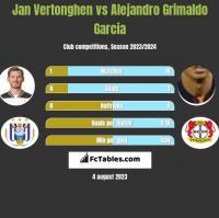Jan Vertonghen vs Alejandro Grimaldo Garcia h2h player stats