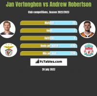 Jan Vertonghen vs Andrew Robertson h2h player stats