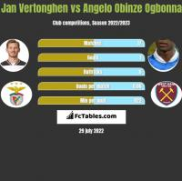 Jan Vertonghen vs Angelo Obinze Ogbonna h2h player stats