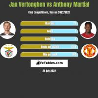 Jan Vertonghen vs Anthony Martial h2h player stats