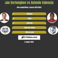 Jan Vertonghen vs Antonio Valencia h2h player stats