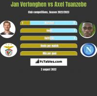 Jan Vertonghen vs Axel Tuanzebe h2h player stats