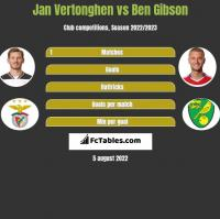 Jan Vertonghen vs Ben Gibson h2h player stats