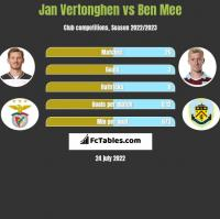 Jan Vertonghen vs Ben Mee h2h player stats