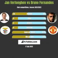 Jan Vertonghen vs Bruno Fernandes h2h player stats