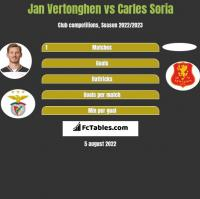 Jan Vertonghen vs Carles Soria h2h player stats